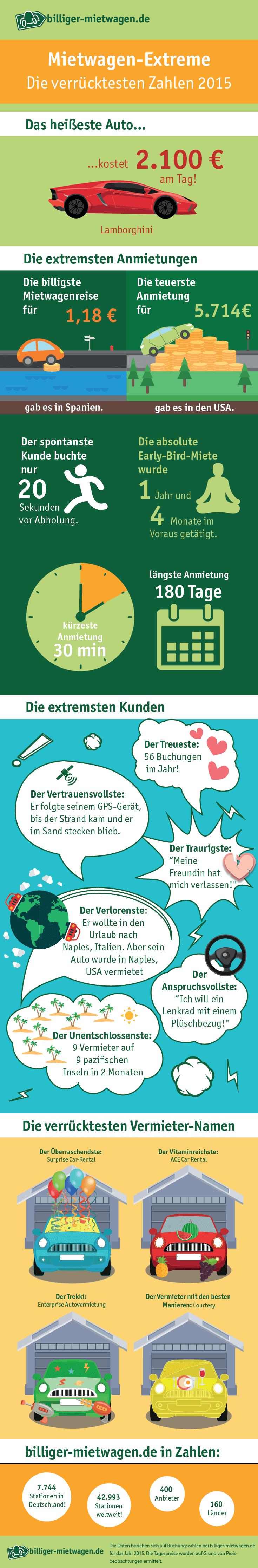 Infografik_BM_Extreme-numbers-2015_Final