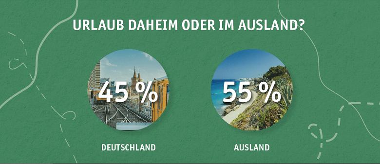 Infografik Reisen in Deutschland vs. Ausland in 2020